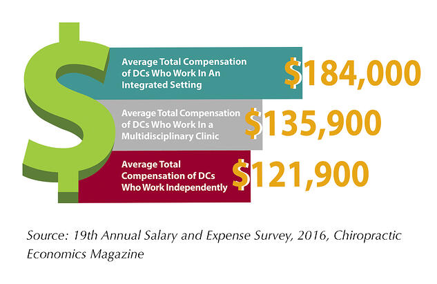 DC Competitive Compensation Graphic.jpg