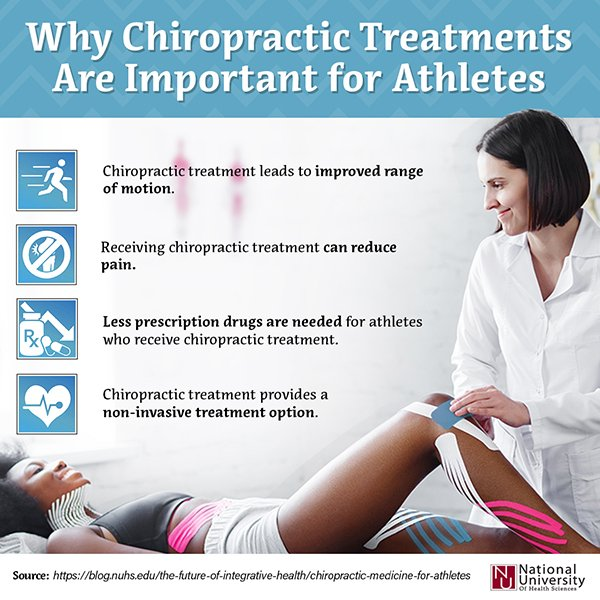 Why Chiropractics Are Important for athletes infographic